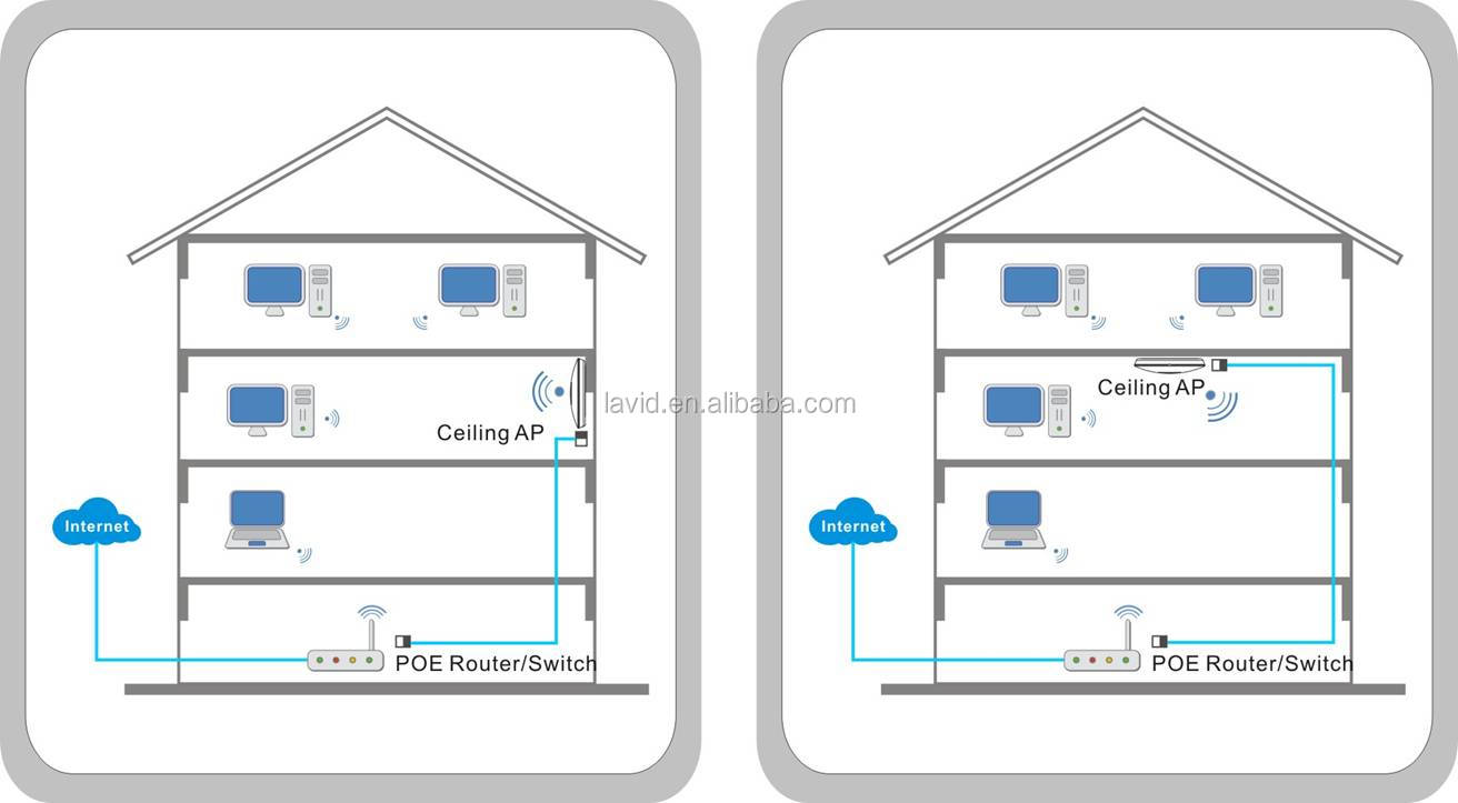 300mbps Ceiling Mount Poe Ap Wireless Access Point