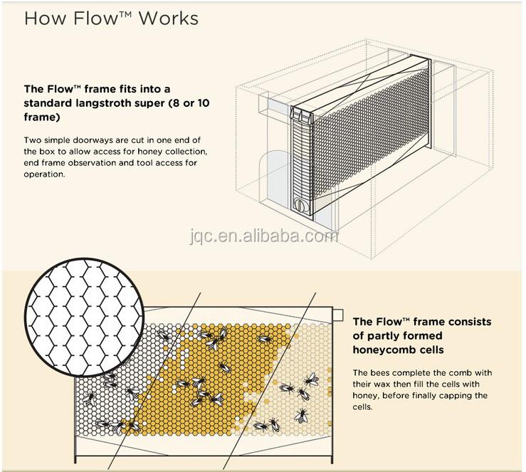 Cheapest Langstroth Automatic Flow Hive/7 Pieces Honey Flow Hive ...