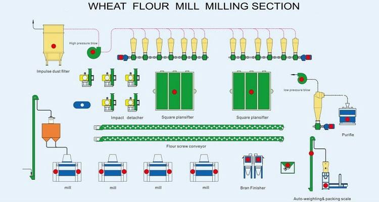 wheat milling plant.jpg