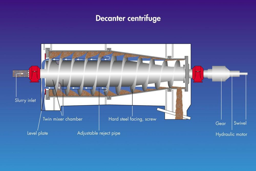 Lw Decanter Centrifuge For Wheat Starch Deatering From