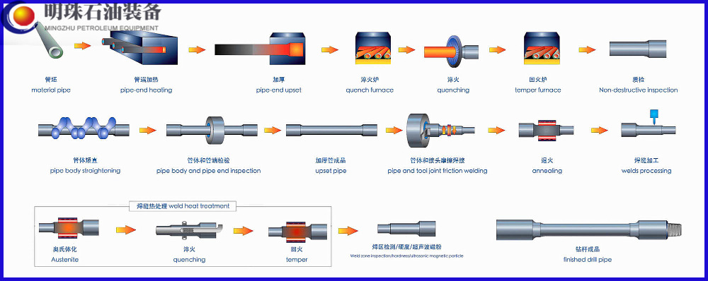 Drill Pipe Manufacturing Related Keywords & Suggestions