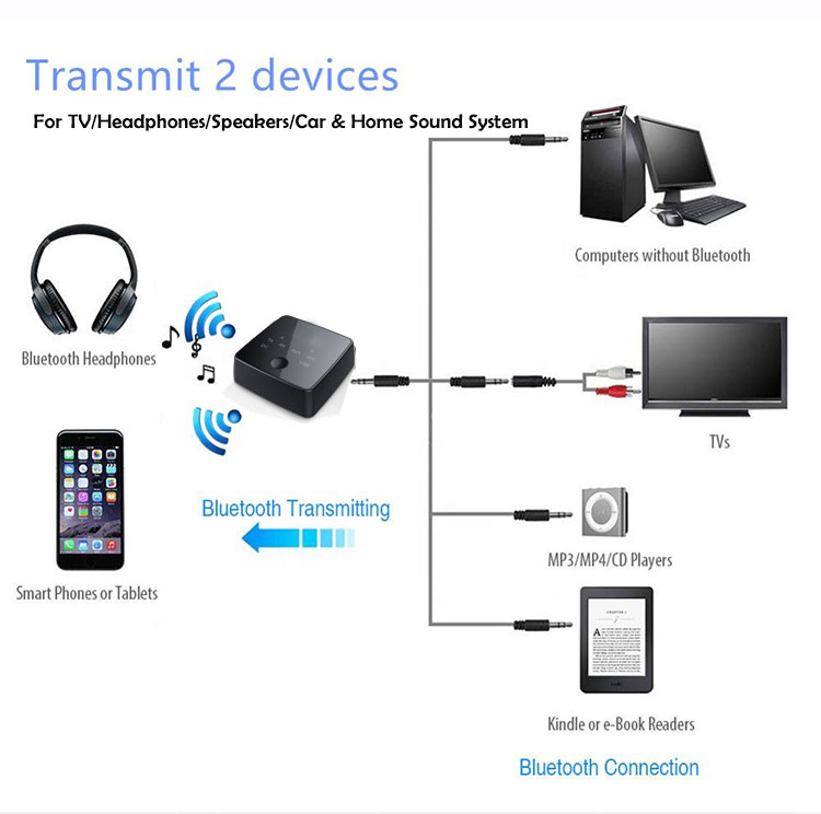 Jarak Jauh Bluetooths Audio Transmitter Receiver 2 In 1 Bluetooth 4.2 Transmitter untuk Speaker dan Ponsel
