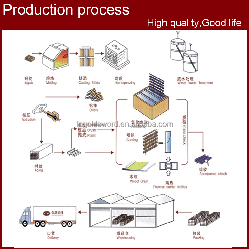Glasses Frame Manufacturing Process : Aluminum Profile/aluminum Extrusion/aluminum Window Frame ...