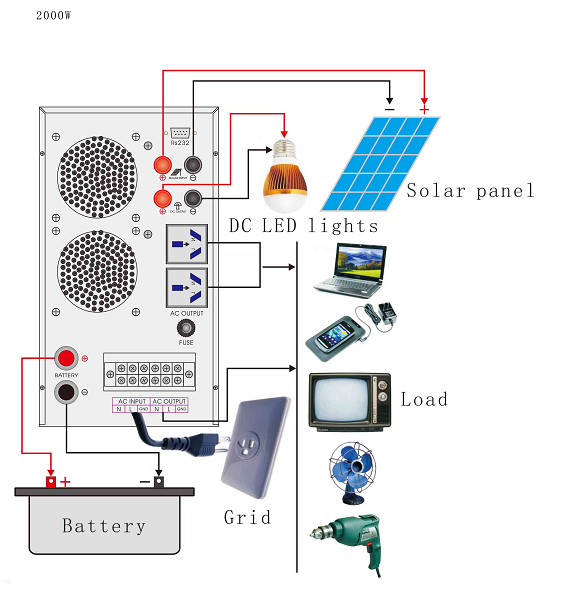 New Design 2KW Grid Tie Solar Power 48V 220V Hybrid Inverter with Built-in 50A Controller 2000Watt