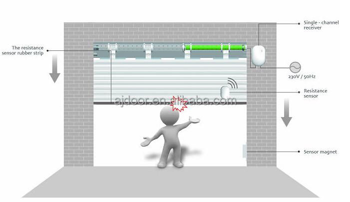Roller Shutter Door Wireless Rubber Safety Edge Buy