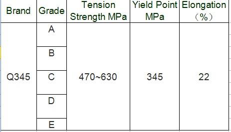 A36/q235/q195/q235b/q345 Carbon Steel Plates
