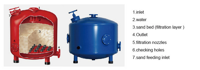 Automatic Back Wash Activated Carbon Filter For Water Treatment ...