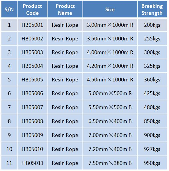 commercial squid fishing polyester branch line - buy commercial, Reel Combo