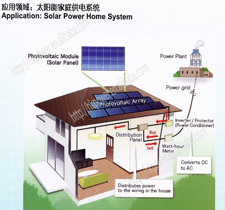 Five Star Good Ability China Photovoltaic 20kw Solar Panel System ...