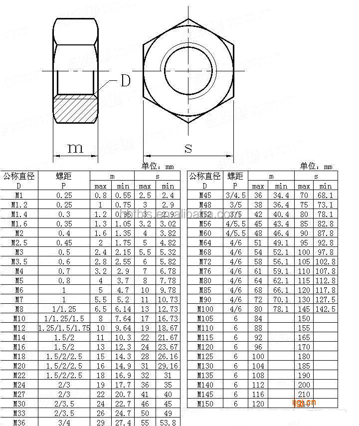 din934 hex nut size m12 zinc plated