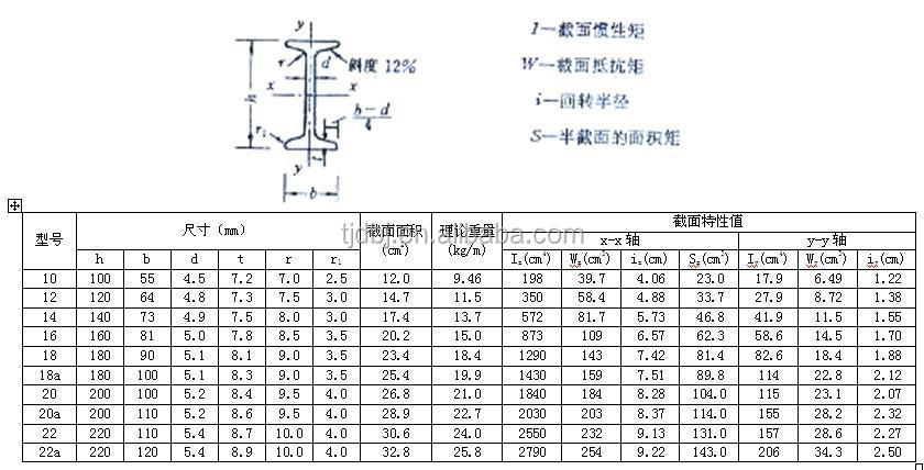 Teel I Beam Price Ipe Lower Save Cost Structural Steel I