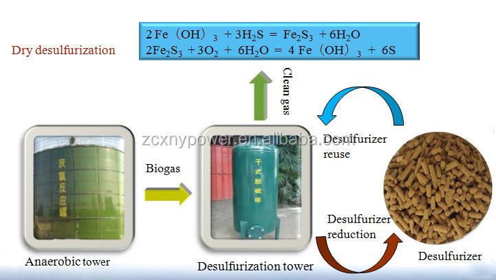 Zichai brand biogas plant 1mw biogas electric generator price, View biogas  plant price, ZICHAI Product Details from Zibo Zichai New Energy Co , Ltd