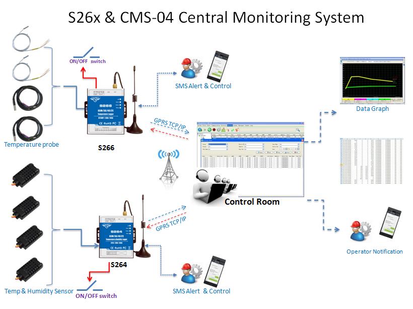 3G 4G Temperature Humidity Alarm System S264L