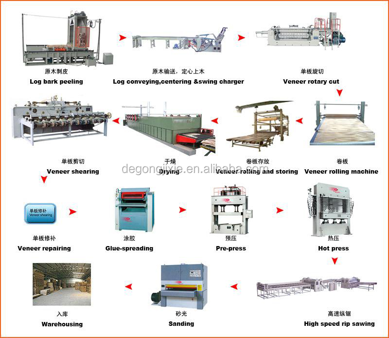 Good Price Plywood Production Line Used Plywood Machine