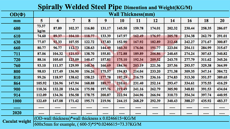 Spiral steel pipes used for piling pipes for bridge, port construction, Hydro power project