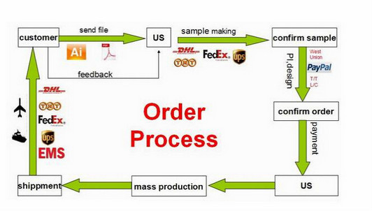 thesis methodology order