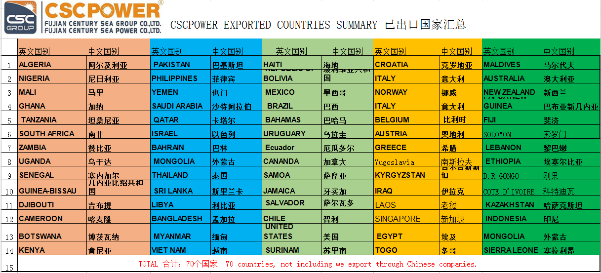 export countries summary