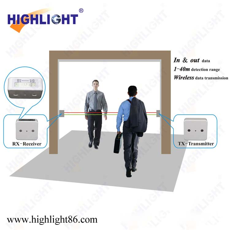 Store Door Infrared Visitor Counter Customer People Counting Device Wireless Network People Counter - Buy People CounterInfrared People CounterElectronic ...  sc 1 st  Alibaba & Store Door Infrared Visitor Counter Customer People Counting Device ...