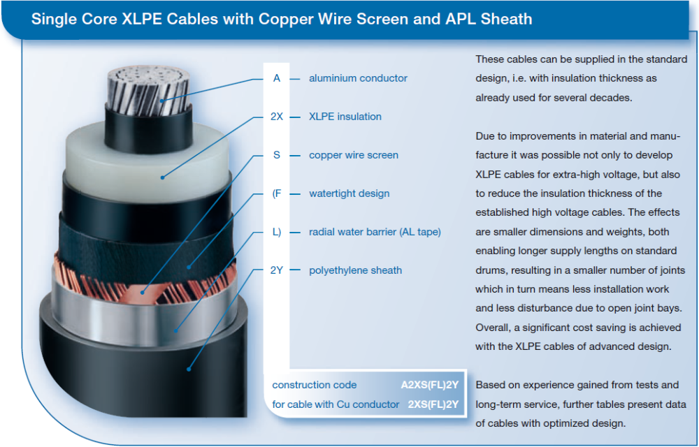 High Voltage Cable Connection Insulator : Extra high tension cable copper conductor xlpe insulated