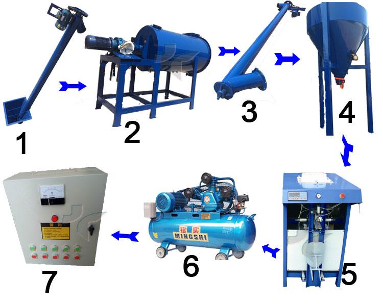 Không thấm nước Linh Hoạt Gốm Gạch Sàn Sàn Keo Trắng Keo Mixer Làm Máy Nhà Máy Sản Xuất