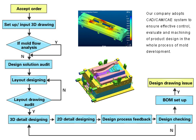 plastic mould design book pdf