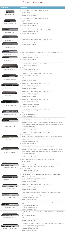 S5700-LI Серии Упрощенный Гигабитных Коммутаторов, S5700-28P-LI-BAT Оптовая продажа, изготовление, производство