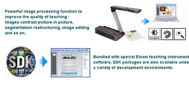 2016 eloam document camera VE800AF , Visualizer with VGA interface