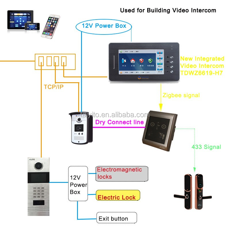 TAIYITO new type wired video remote control video intercom Digital tcp/ip system products