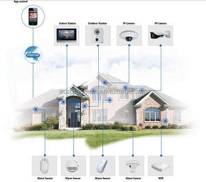 Ip Based Villa Video Intercom System, Smart Home