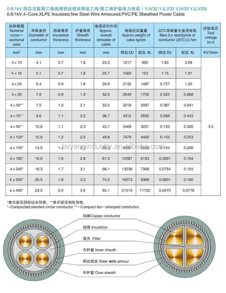 High Conductivity 4 Core 120mm2 Copper Pvc Insulation