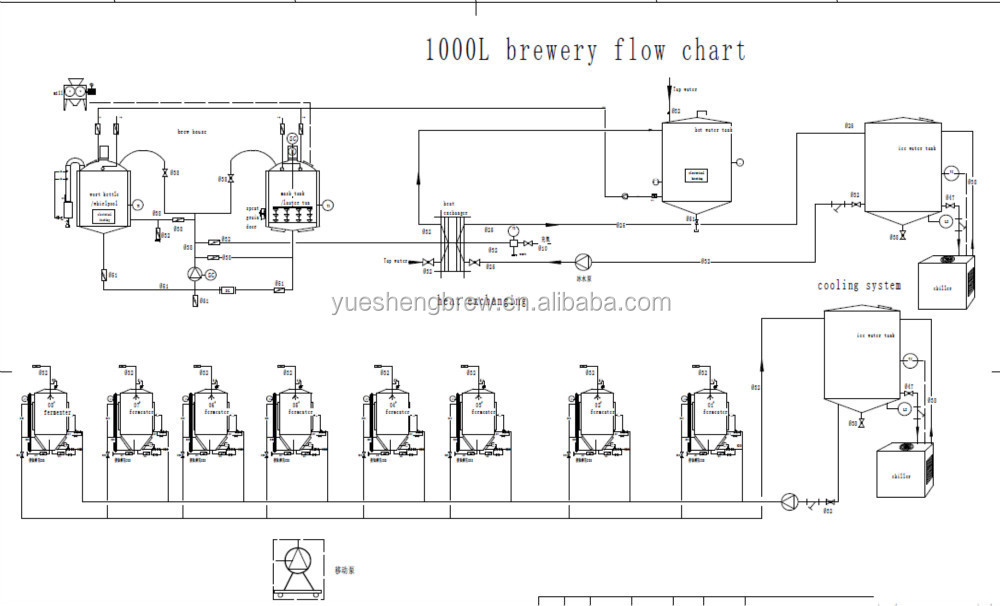 Brewery Vessels Buy Beer Brewery Equipment Beer Making Machine Beer Brewing Kit Product On