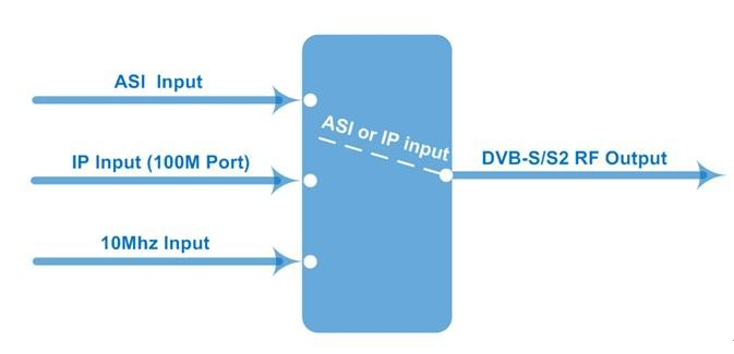 BISS scrambling dvb-s2 IP+ASI modulator for Broadcasting
