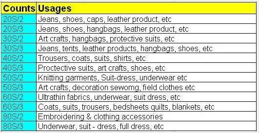 Bulk Jeans 402 5000m Ring Spun Polyester Sewing Thread - Buy 402 5000m Ring  Spun Polyester Sewing Thread,Bulk Sewing Thread,Jeans Sewing Thread