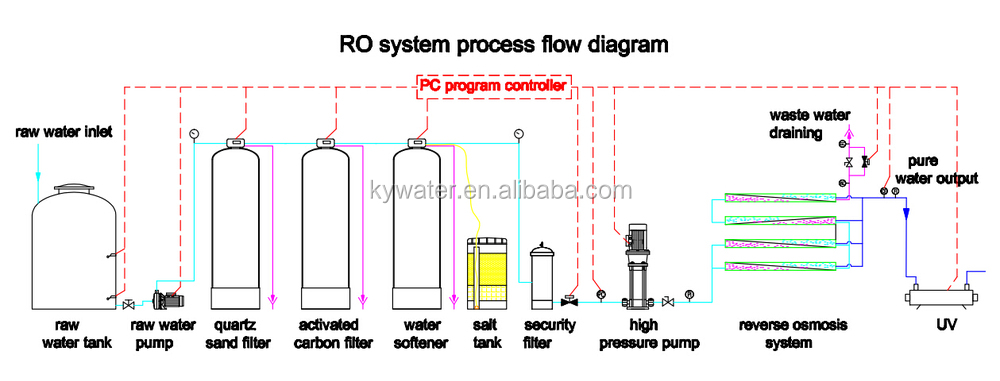 Ce,Iso Approved Kyro-6000l/h Industrial Water Treatment System Ro ...