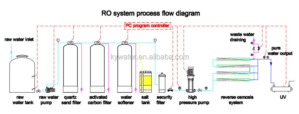 Factory Price Usa Ro Membrane 1000 Ltr Per Hour Reverse