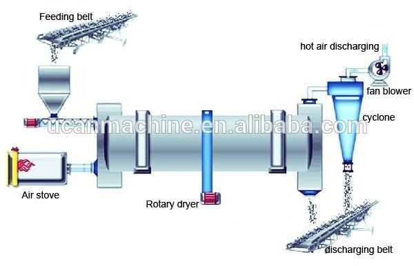 Nieuwe Staat China Fabriek Aangeboden 0.47-0.91 T/h Biomassa Droger Met Ce-certificaat