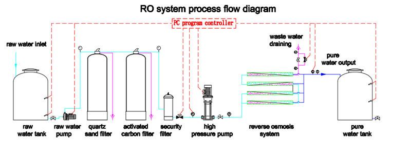High Recovery Manufacturer Ro Edi 500lph Ro Edi Water