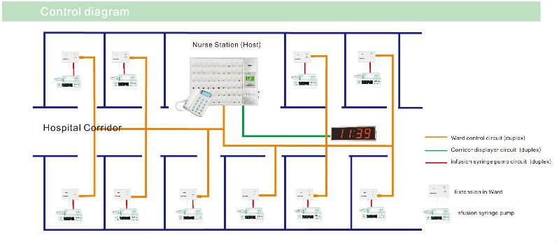 Nurse Call Wiring Systems For Hospitals - Meta Wiring Diagrams on