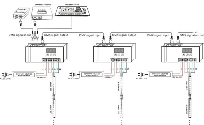 Bincolor dc12v 24v 4 channels rgbw dmx512 decoder led dmx bincolor dc12v 24v 4 channels rgbw dmx512 decoder led dmx controller rj45 port cheapraybanclubmaster Gallery