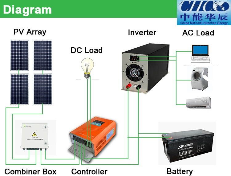 Photovoltaic Power Generation System Off Grid 20kw