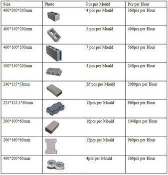 Qtj4 40 Block Machine Cement Brick Making Machine Maquinas Price For Sale View Block Making Machine Shengya Product Details From Shandong Shengya Machinery Co Ltd On Alibaba Com
