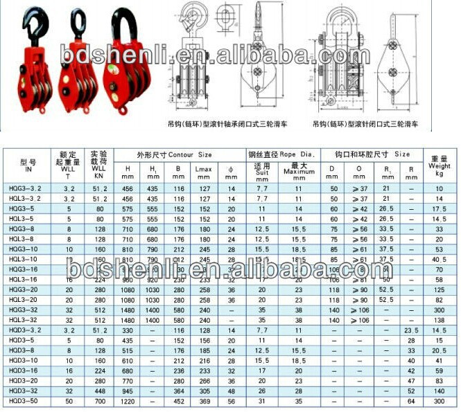 2015dsl New Design Excellent Quality Wire Rope Pulley Snatch Block ...