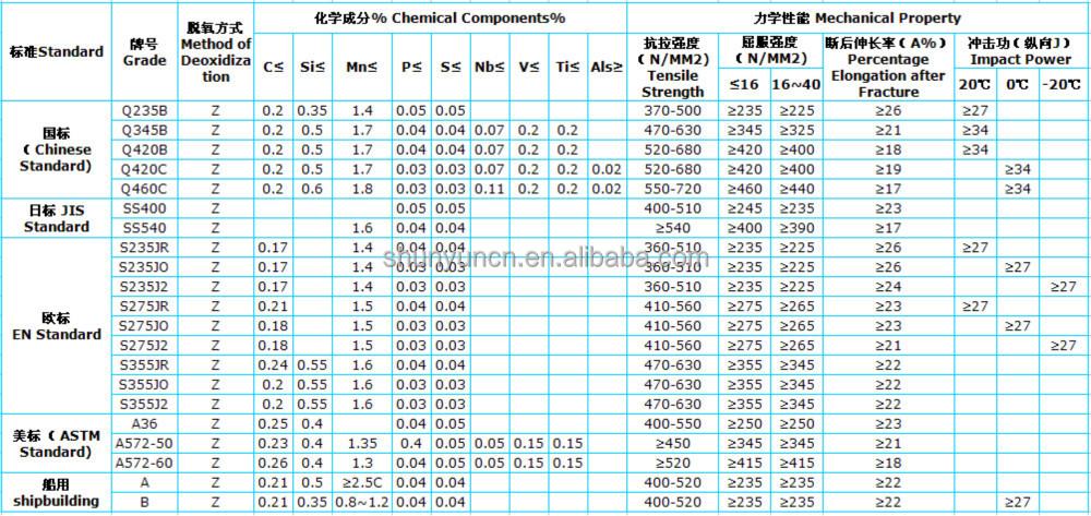 Astm Standard A615 Grade 60 18mm High Quality Turkish Construction Steel  Rebar For Building Steel Price - Buy High Quality Astm Standard A615 Grade  60