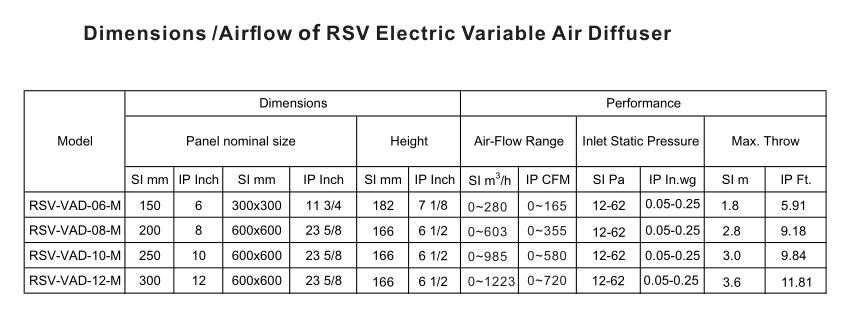 VAVอากาศDiffuserไฟฟ้าตัวแปรปรับเพดานdiffuserเครื่องปรับอากาศ