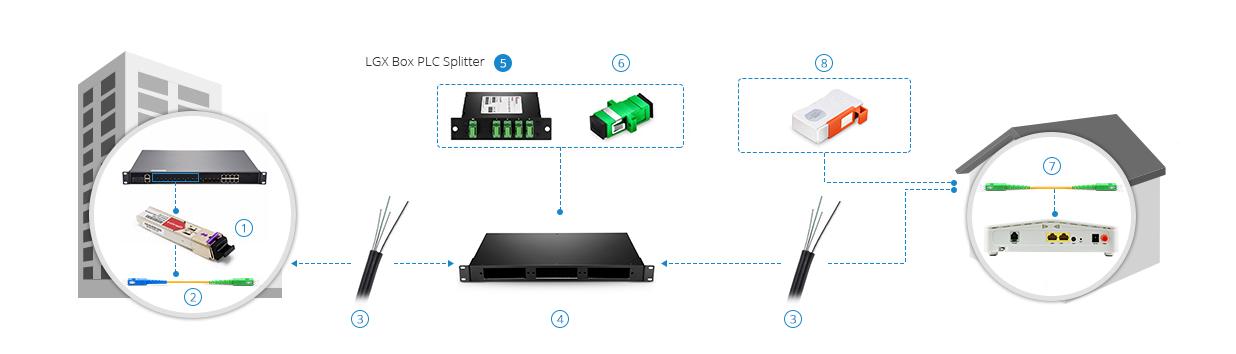 Optical Fiber 1x32 SC/UPC Insertion Card Type LGX Box PLC splitter Chinese wholesaler