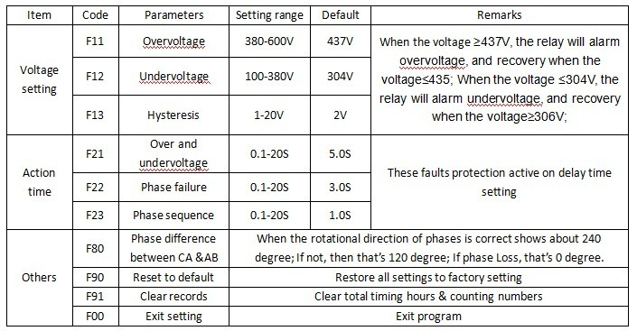 Three Phase Multifunctional Voltage Monitoring Phase