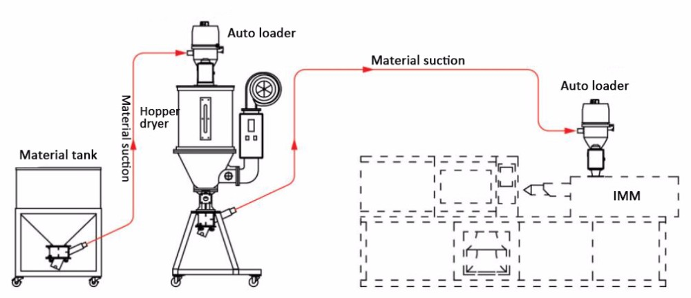 Powder vacuum loader auto suction feeding machine