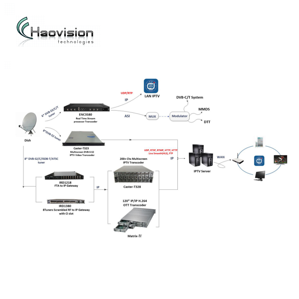 Iptv Ott Streaming Server System With Highest Capacity 200+ Channels Iptv  Transcoder And 8 Dvb-s2 To Ip Gateway - Buy Dvb-s2 To Ip Gateway,Iptv