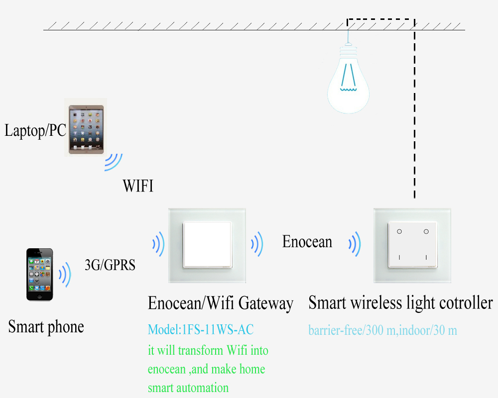Android / Iphone Wifi & Remote Control Light Switch For Home ...