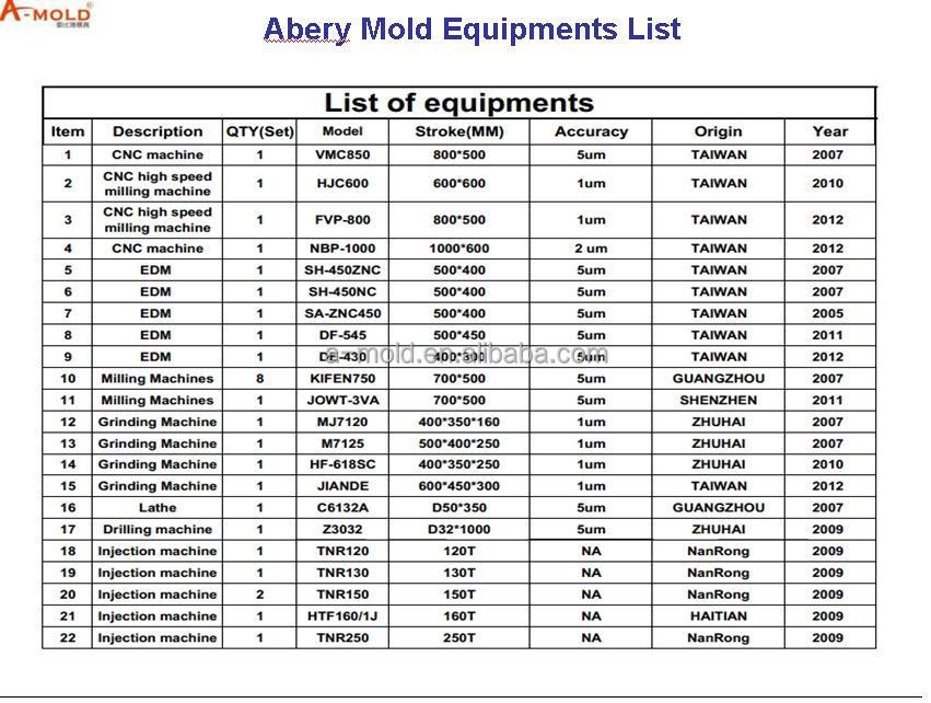 Abery Mold Equipments List.JPG